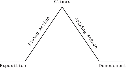 Music Production Techniques: The Climax